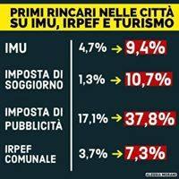 Sistema Italia, balle e realtà