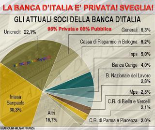 Bankit: Elenco Partecipanti al capitale
